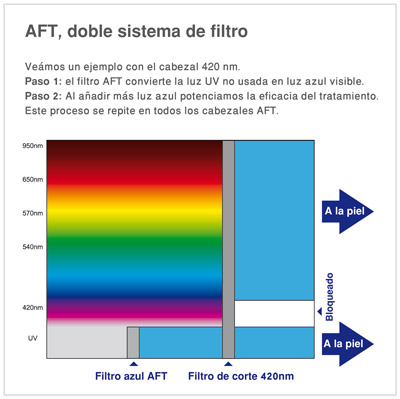 funcionamiento-aft-para-convertir-luz-ultravioleta