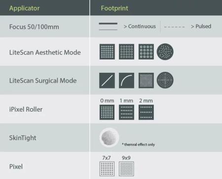 Patrones de emisión láser exclusivos de Pixel CO2